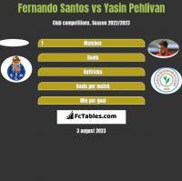 Fernando Santos vs Yasin Pehlivan h2h player stats