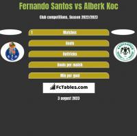 Fernando Santos vs Alberk Koc h2h player stats