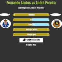 Fernando Santos vs Andre Pereira h2h player stats