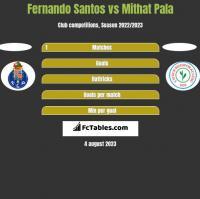 Fernando Santos vs Mithat Pala h2h player stats