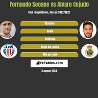 Fernando Seoane vs Alvaro Cejudo h2h player stats