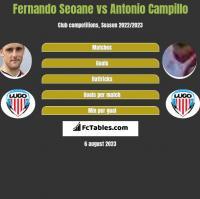 Fernando Seoane vs Antonio Campillo h2h player stats