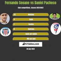 Fernando Seoane vs Daniel Pacheco h2h player stats