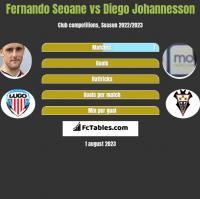 Fernando Seoane vs Diego Johannesson h2h player stats