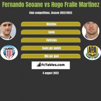 Fernando Seoane vs Hugo Fraile Martinez h2h player stats