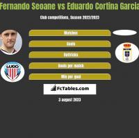 Fernando Seoane vs Eduardo Cortina Garcia h2h player stats