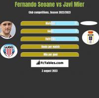 Fernando Seoane vs Javi Mier h2h player stats