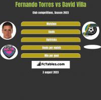 Fernando Torres vs David Villa h2h player stats