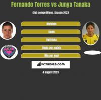 Fernando Torres vs Junya Tanaka h2h player stats