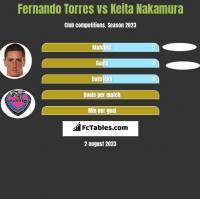 Fernando Torres vs Keita Nakamura h2h player stats
