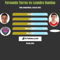 Fernando Torres vs Leandro Damiao h2h player stats