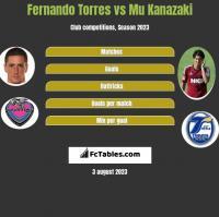 Fernando Torres vs Mu Kanazaki h2h player stats