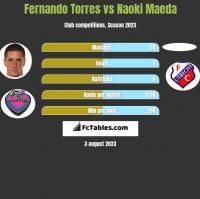 Fernando Torres vs Naoki Maeda h2h player stats