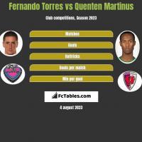 Fernando Torres vs Quenten Martinus h2h player stats