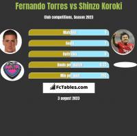 Fernando Torres vs Shinzo Koroki h2h player stats