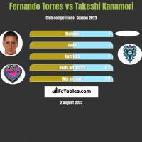 Fernando Torres vs Takeshi Kanamori h2h player stats