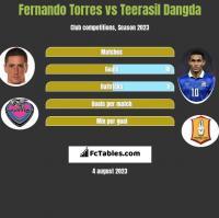 Fernando Torres vs Teerasil Dangda h2h player stats