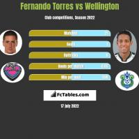 Fernando Torres vs Wellington h2h player stats