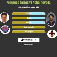 Fernando Torres vs Yohei Toyoda h2h player stats