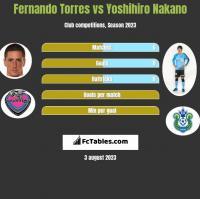 Fernando Torres vs Yoshihiro Nakano h2h player stats
