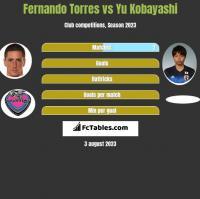 Fernando Torres vs Yu Kobayashi h2h player stats