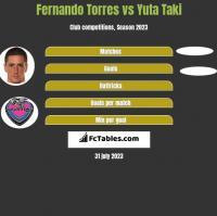 Fernando Torres vs Yuta Taki h2h player stats