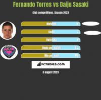 Fernando Torres vs Daiju Sasaki h2h player stats