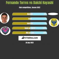Fernando Torres vs Daichi Hayashi h2h player stats