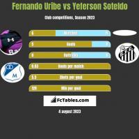 Fernando Uribe vs Yeferson Soteldo h2h player stats
