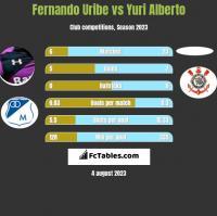 Fernando Uribe vs Yuri Alberto h2h player stats