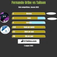 Fernando Uribe vs Tailson h2h player stats