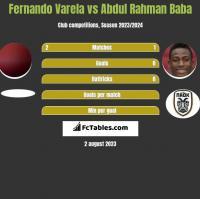 Fernando Varela vs Abdul Rahman Baba h2h player stats