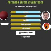 Fernando Varela vs Alin Tosca h2h player stats