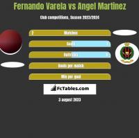 Fernando Varela vs Angel Martinez h2h player stats