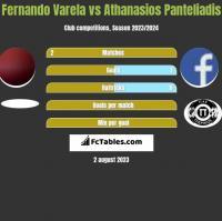 Fernando Varela vs Athanasios Panteliadis h2h player stats