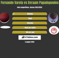 Fernando Varela vs Avraam Papadopoulos h2h player stats