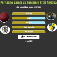 Fernando Varela vs Benjamin Brou Angoua h2h player stats