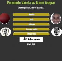 Fernando Varela vs Bruno Gaspar h2h player stats