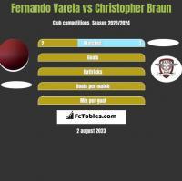 Fernando Varela vs Christopher Braun h2h player stats