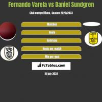 Fernando Varela vs Daniel Sundgren h2h player stats