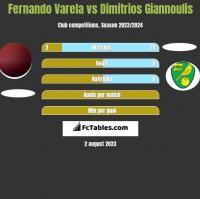 Fernando Varela vs Dimitrios Giannoulis h2h player stats