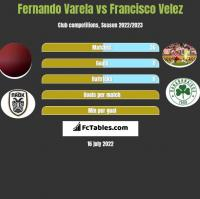 Fernando Varela vs Francisco Velez h2h player stats