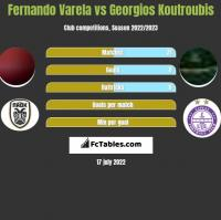 Fernando Varela vs Georgios Koutroubis h2h player stats