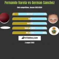 Fernando Varela vs German Sanchez h2h player stats