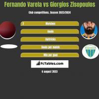 Fernando Varela vs Giorgios Zisopoulos h2h player stats