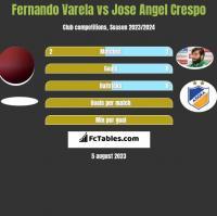 Fernando Varela vs Jose Angel Crespo h2h player stats