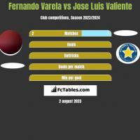 Fernando Varela vs Jose Luis Valiente h2h player stats
