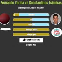 Fernando Varela vs Konstantinos Tsimikas h2h player stats