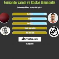 Fernando Varela vs Kostas Giannoulis h2h player stats