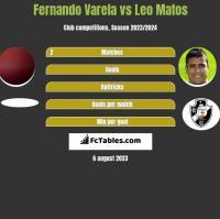 Fernando Varela vs Leo Matos h2h player stats